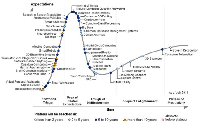 GartnerTechHypeCycle2014